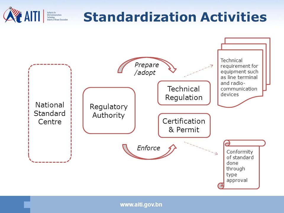 www.aiti.gov.bn Standardization Activities National Standard Centre Regulatory Authority Technical Regulation Certification & Permit Prepare /adopt Enforce Technical requirement for equipment such as line terminal and radio- communication devices Conformity of standard done through type approval