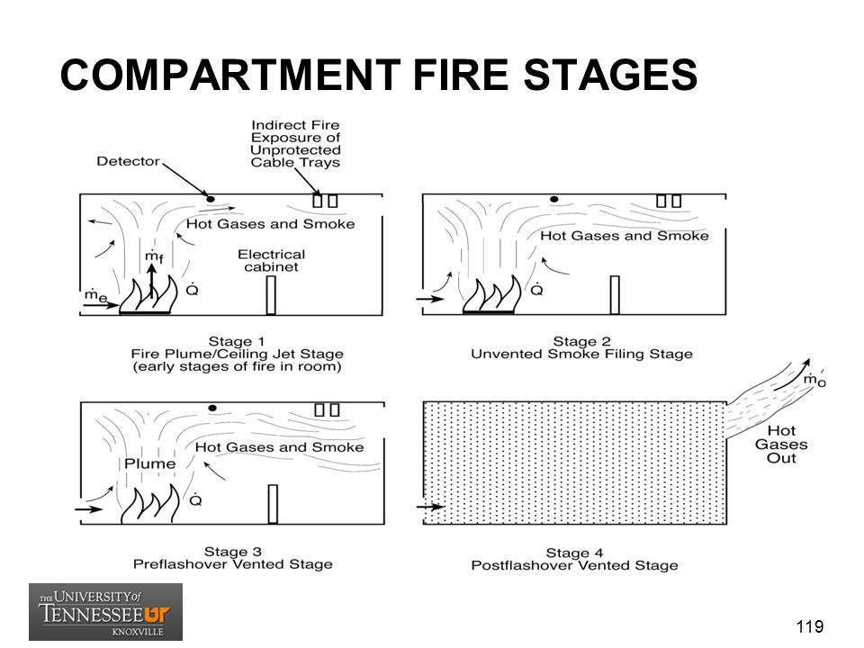 COMPARTMENT FIRE STAGES 119