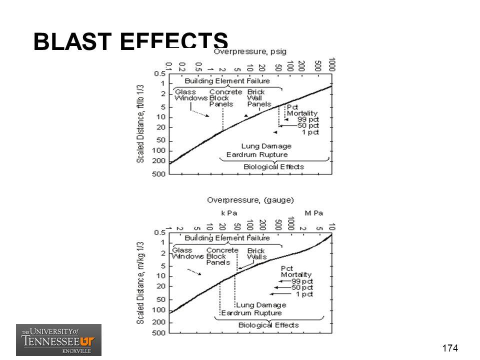 ASSUMPTIONS/LIMITATIONS (1) The method assumes point source blast wave energy correlation (i.e., TNT equivalent energy).