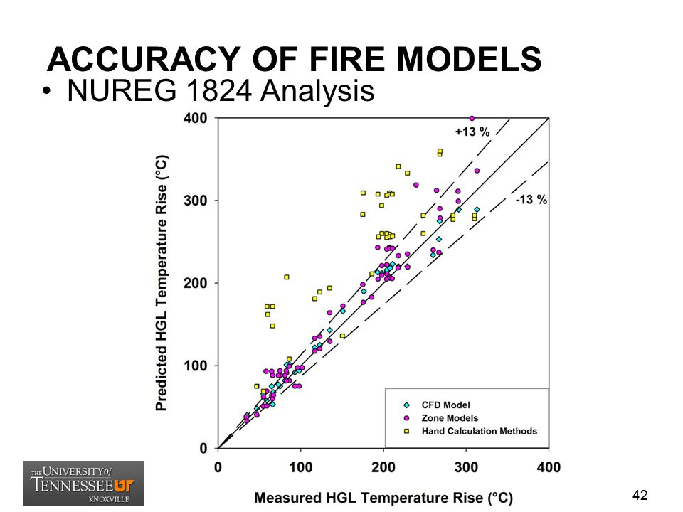 ACCURACY OF FIRE MODELS NUREG 1824 Analysis 42