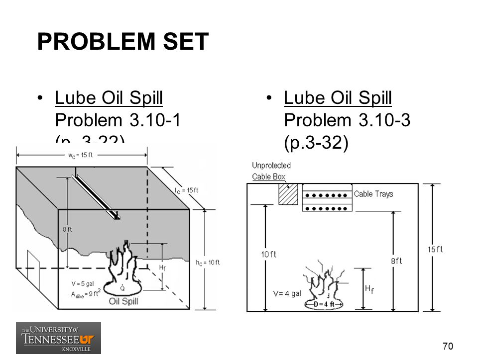 PROBLEM SET Lube Oil Spill Problem 3.10-1 (p. 3-22) Lube Oil Spill Problem 3.10-3 (p.3-32) 70