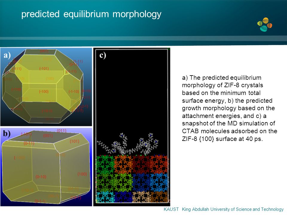 a) The predicted equilibrium morphology of ZIF-8 crystals based on the minimum total surface energy, b) the predicted growth morphology based on the attachment energies, and c) a snapshot of the MD simulation of CTAB molecules adsorbed on the ZIF-8 {100} surface at 40 ps.