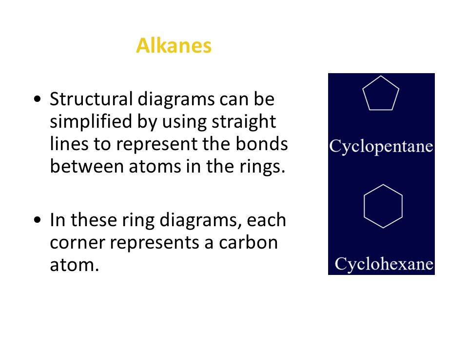 The carbon atoms in alkanes can also link up to form closed rings.