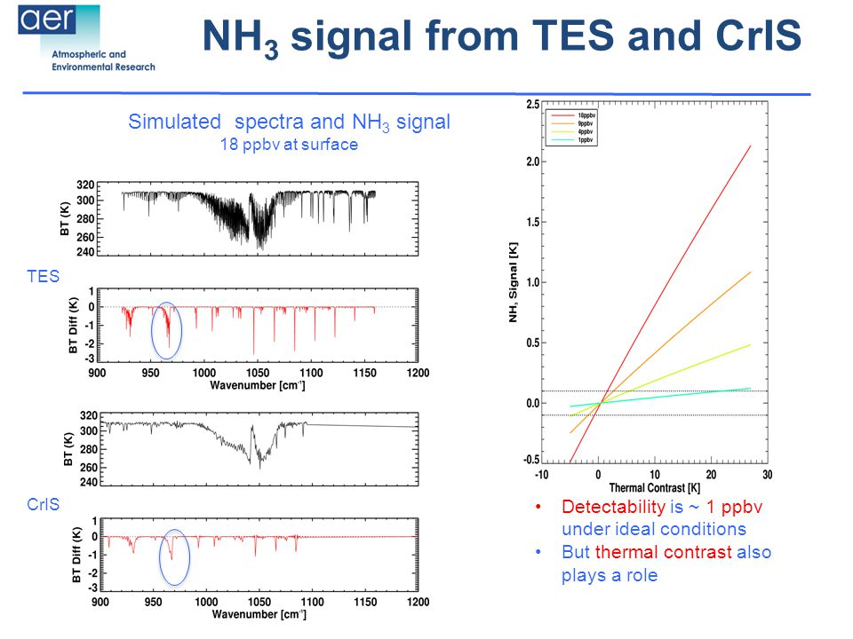 NH 3 signal from TES and CrIS Simulated spectra and NH 3 signal 18 ppbv at surface Detectability is ~ 1 ppbv under ideal conditions But thermal contrast also plays a role TES CrIS