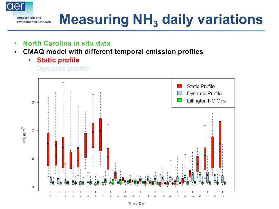 Measuring NH 3 daily variations North Carolina in situ data CMAQ model with different temporal emission profiles Static profile Dynamic profile