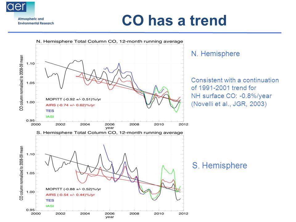 CO has a trend N. Hemisphere S.