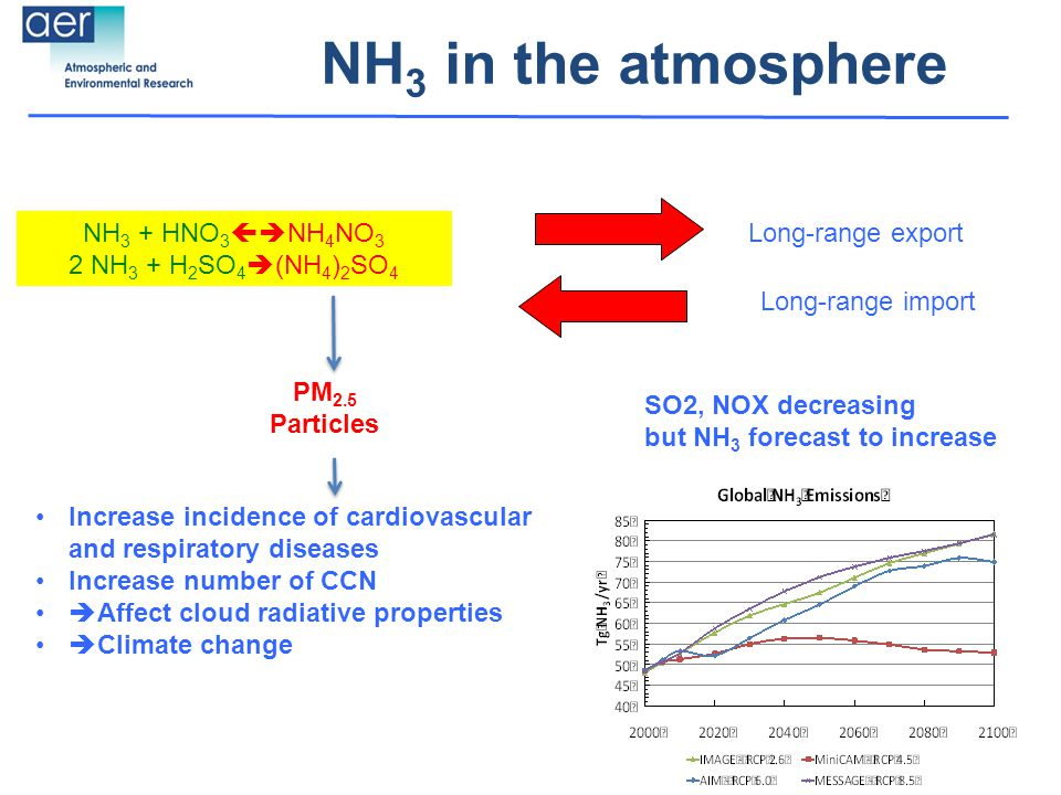 NH 3 in the atmosphere Long-range import Long-range export PM 2.5 Particles NH 3 + HNO 3  NH 4 NO 3 2 NH 3 + H 2 SO 4  (NH 4 ) 2 SO 4 Increase incidence of cardiovascular and respiratory diseases Increase number of CCN  Affect cloud radiative properties  Climate change SO2, NOX decreasing but NH 3 forecast to increase