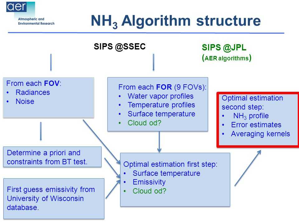 NH 3 Algorithm structure From each FOR (9 FOVs): Water vapor profiles Temperature profiles Surface temperature Cloud od.
