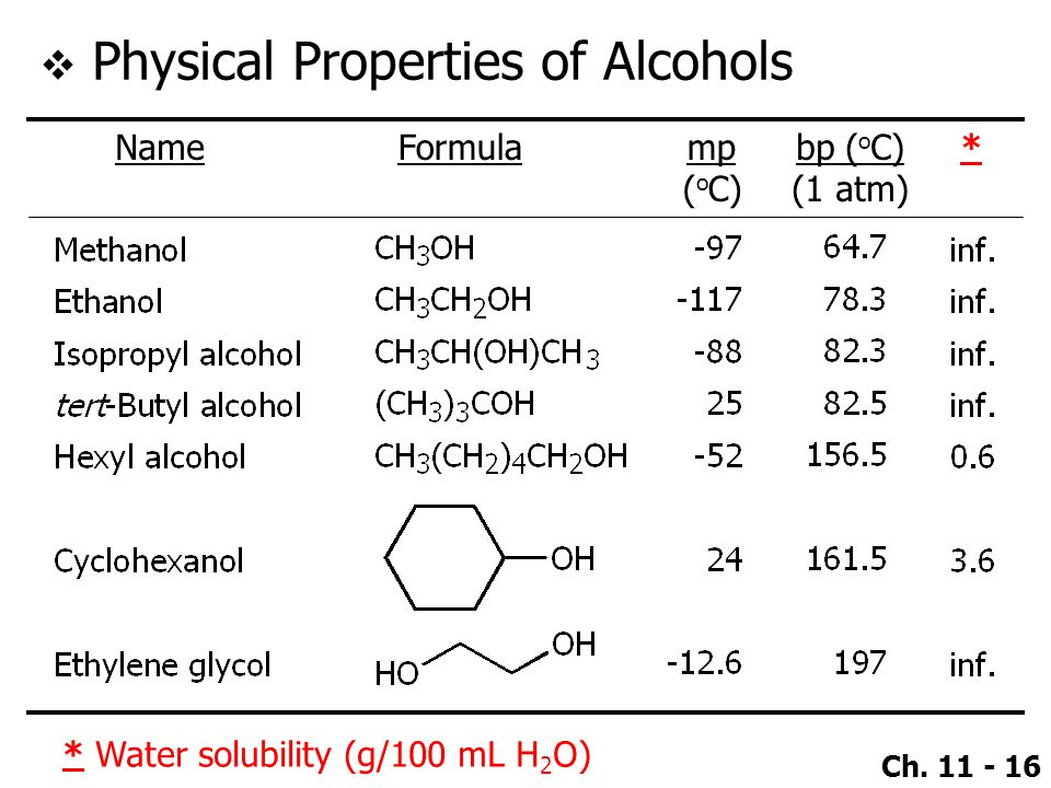 Ch. 11 - 16  Physical Properties of Alcohols NameFormulamp ( o C) bp ( o C) (1 atm) * * Water solubility (g/100 mL H 2 O)