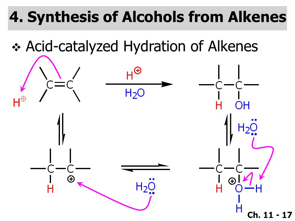 Ch. 11 - 17 4. Synthesis of Alcohols from Alkenes  Acid-catalyzed Hydration of Alkenes H⊕H⊕