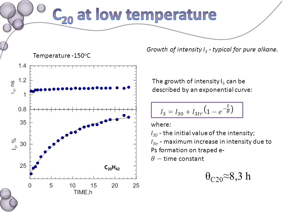 Temperature -150 o C C 20 H 42 The growth of intensity I 3 can be described by an exponential curve: θ C20 ≈8,3 h Growth of intensity I 3 - typical for pure alkane.