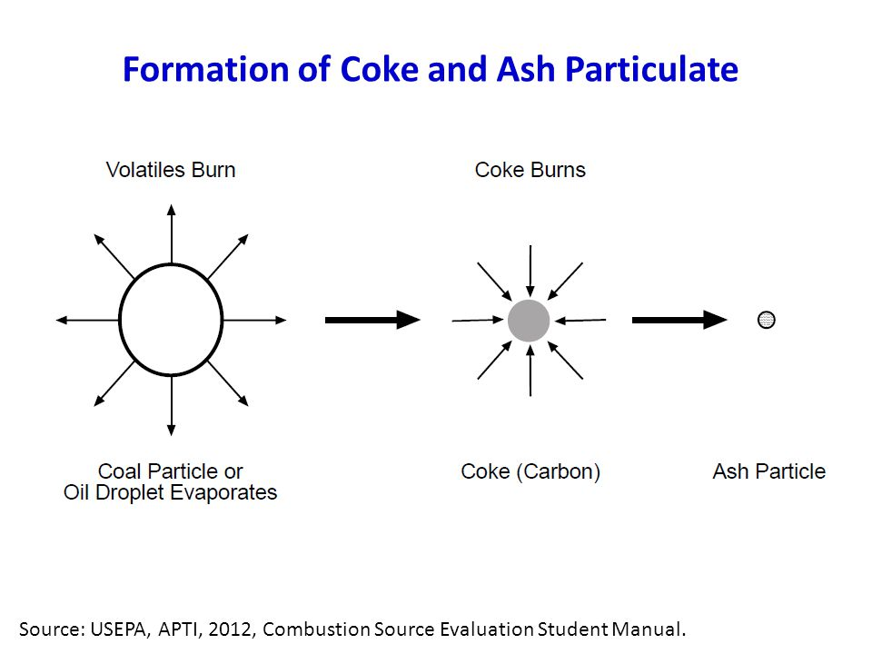Formation of Coke and Ash Particulate Source: USEPA, APTI, 2012, Combustion Source Evaluation Student Manual.