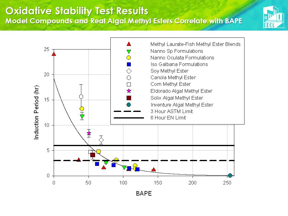 Oxidative Stability Test Results Model Compounds and Real Algal Methyl Esters Correlate with BAPE