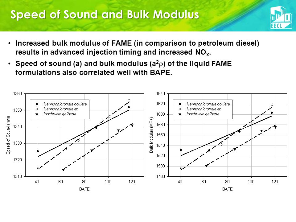 Speed of Sound and Bulk Modulus Increased bulk modulus of FAME (in comparison to petroleum diesel) results in advanced injection timing and increased NO x.