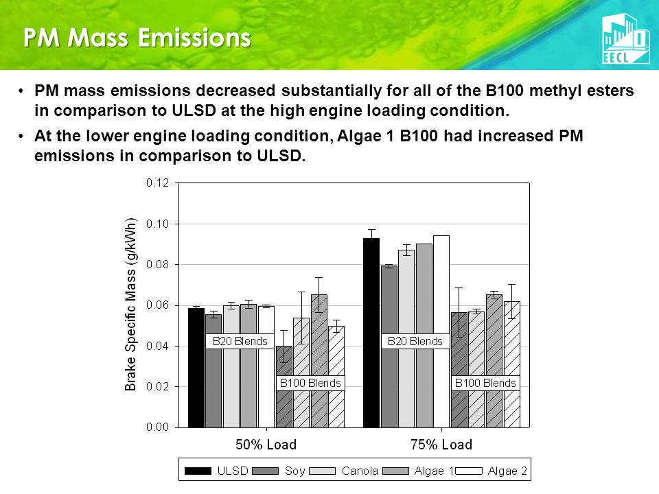 PM Mass Emissions PM mass emissions decreased substantially for all of the B100 methyl esters in comparison to ULSD at the high engine loading condition.
