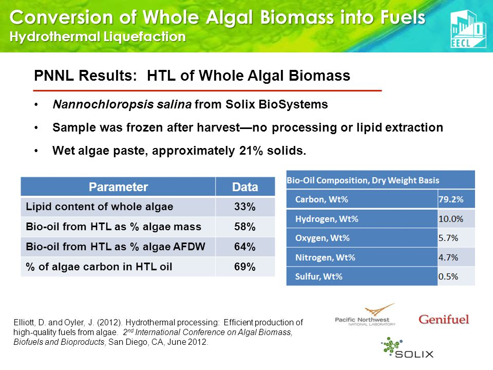 Conversion of Whole Algal Biomass into Fuels Hydrothermal Liquefaction PNNL Results: HTL of Whole Algal Biomass ParameterData Lipid content of whole algae33% Bio-oil from HTL as % algae mass58% Bio-oil from HTL as % algae AFDW64% % of algae carbon in HTL oil69% Nannochloropsis salina from Solix BioSystems Sample was frozen after harvest—no processing or lipid extraction Wet algae paste, approximately 21% solids.