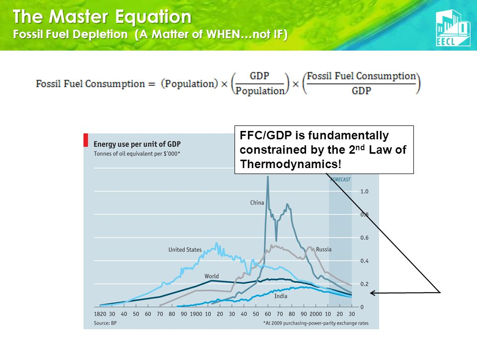FFC/GDP is fundamentally constrained by the 2 nd Law of Thermodynamics.