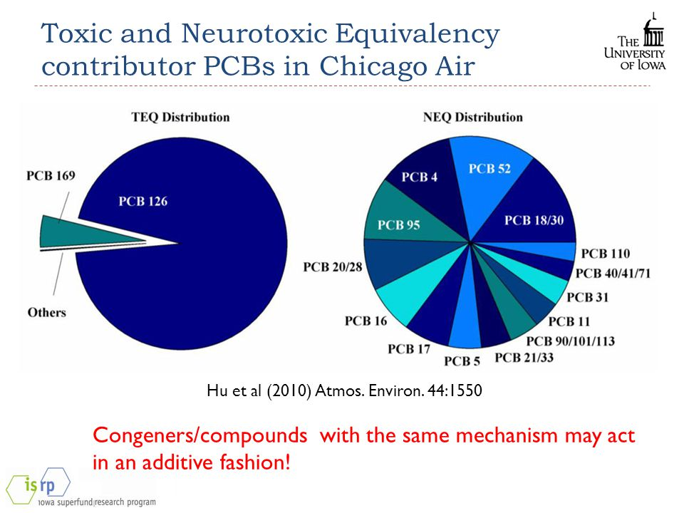 Toxic and Neurotoxic Equivalency contributor PCBs in Chicago Air Hu et al (2010) Atmos. Environ. 44:1550 Congeners/compounds with the same mechanism m