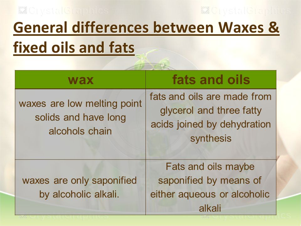 General differences between Waxes & fixed oils and fats fats and oilswax fats and oils are made from glycerol and three fatty acids joined by dehydration synthesis waxes are low melting point solids and have long alcohols chain Fats and oils maybe saponified by means of either aqueous or alcoholic alkali waxes are only saponified by alcoholic alkali.