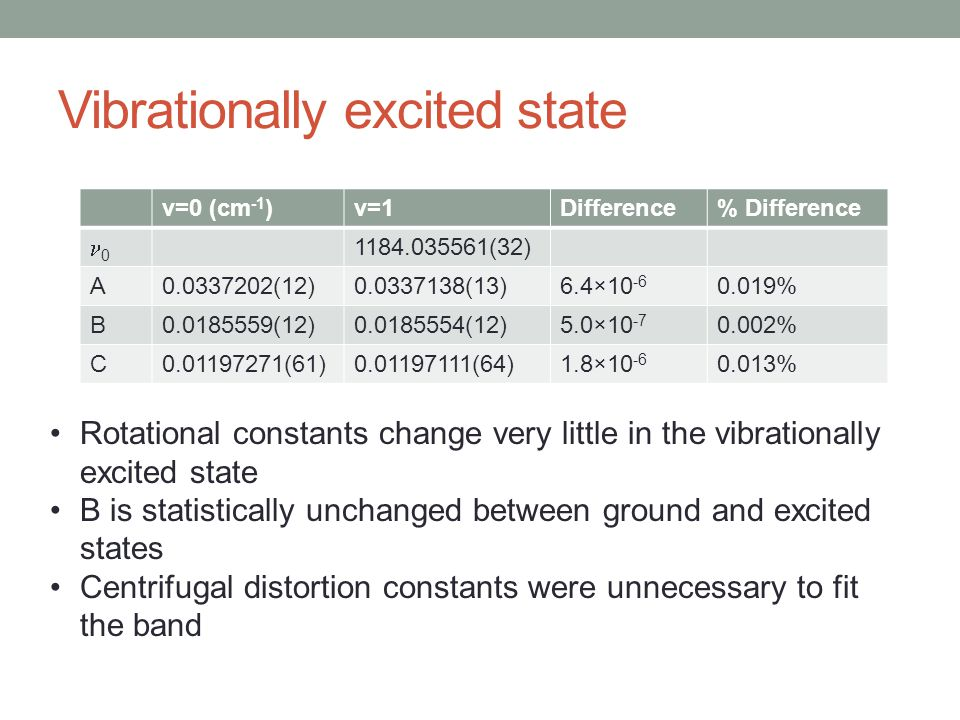 Vibrationally excited state v=0 (cm -1 )v=1Difference% Difference 0 1184.035561(32) A0.0337202(12)0.0337138(13)6.4×10 -6 0.019% B0.0185559(12)0.0185554(12)5.0×10 -7 0.002% C0.01197271(61)0.01197111(64)1.8×10 -6 0.013% Rotational constants change very little in the vibrationally excited state B is statistically unchanged between ground and excited states Centrifugal distortion constants were unnecessary to fit the band