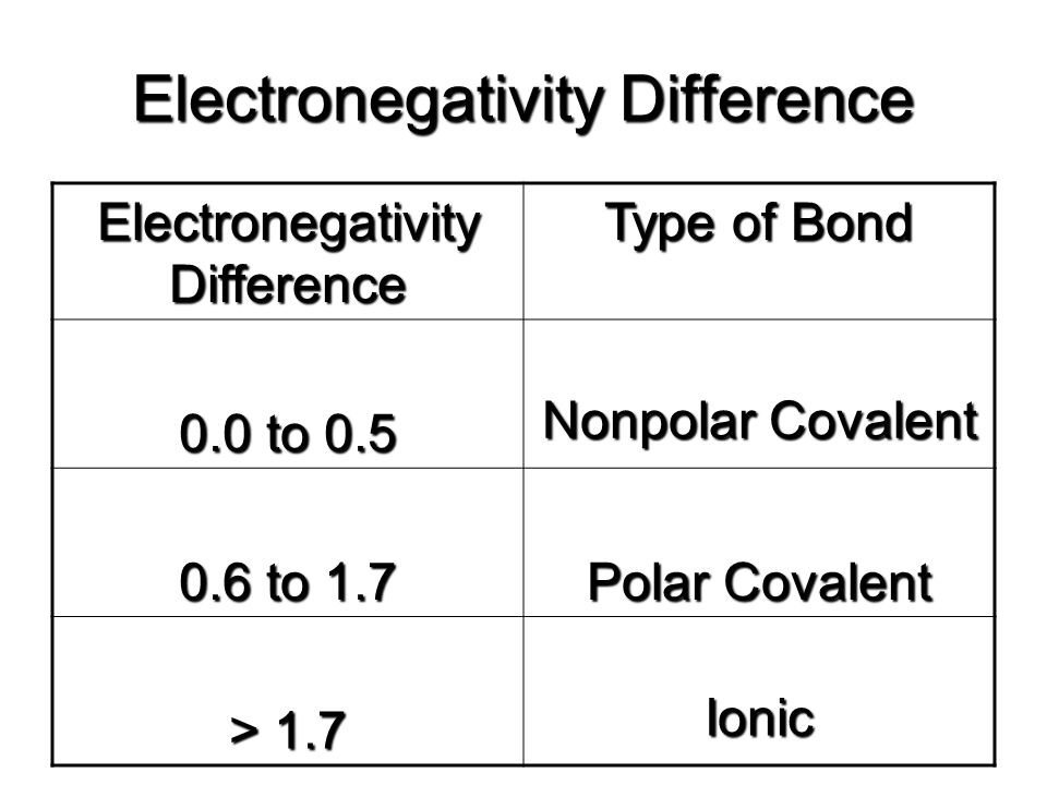 Electronegativity Difference Type of Bond 0.0 to 0.5 Nonpolar Covalent 0.6 to 1.7 Polar Covalent > 1.7 Ionic