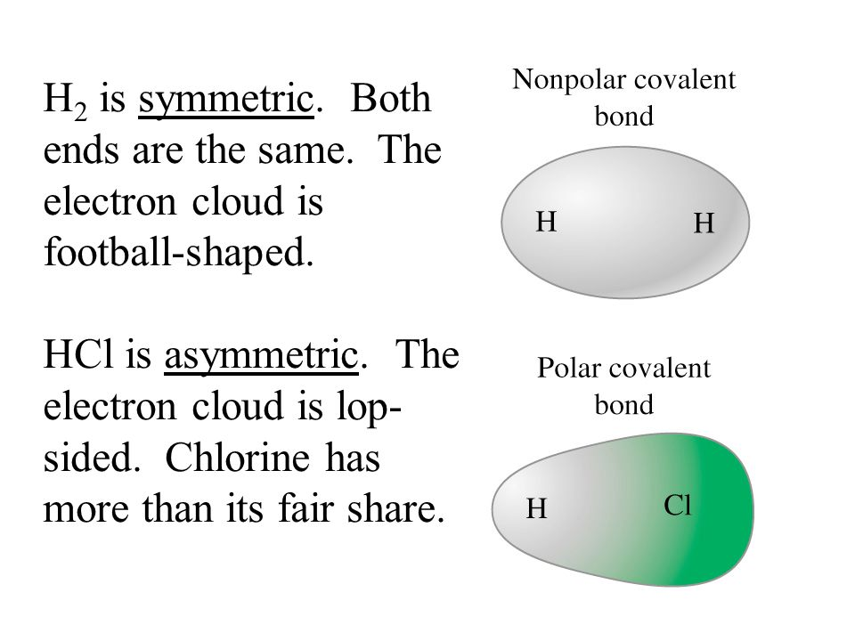 H 2 is symmetric. Both ends are the same. The electron cloud is football-shaped. HCl is asymmetric. The electron cloud is lop- sided. Chlorine has mor