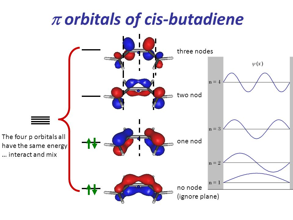  orbitals of cis-butadiene The four p orbitals all have the same energy … interact and mix three nodes two nodes one node no node (ignore plane)