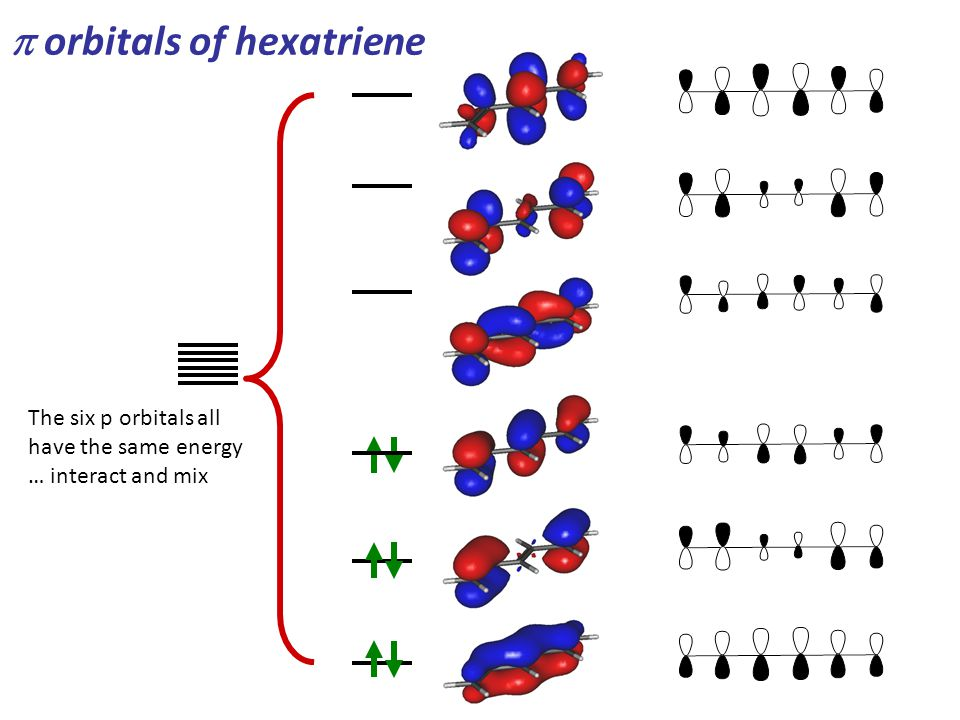 orbitals of hexatriene The six p orbitals all have the same energy … interact and mix