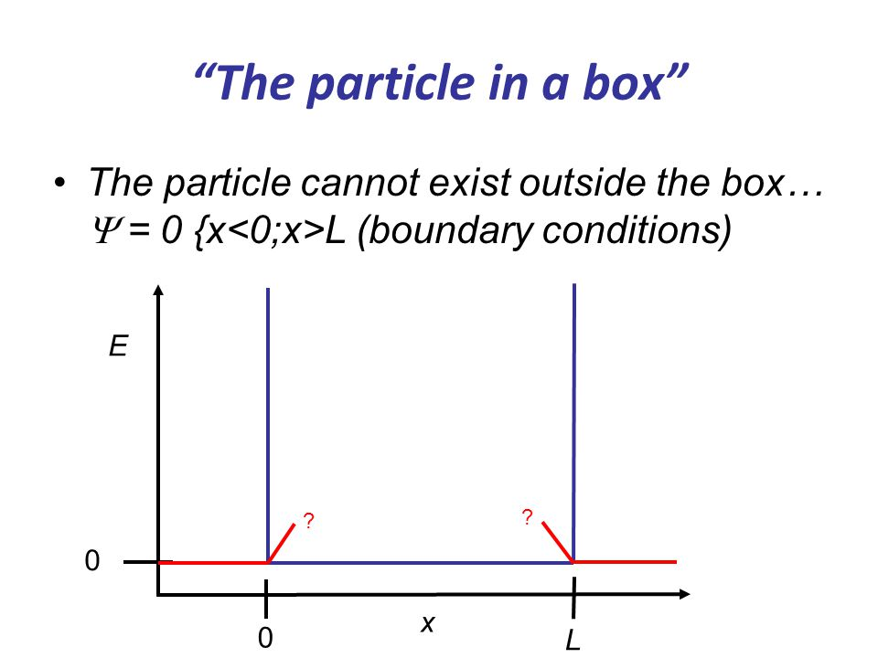 Something to think about Particle on a ring Must fit even wavelengths into whole cycle