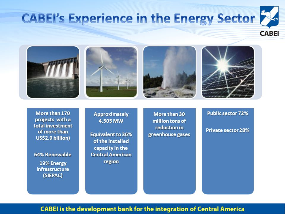 More than 170 projects with a total investment of more than US$2.9 billion) 64% Renewable 19% Energy Infrastructure (SIEPAC) Approximately 4,505 MW Equivalent to 36% of the installed capacity in the Central American region More than 30 million tons of reduction in greenhouse gases Public sector 72% Private sector 28%
