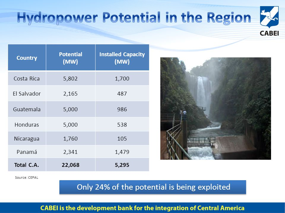 Only 24% of the potential is being exploited Country Potential (MW) Installed Capacity (MW) Costa Rica5,8021,700 El Salvador2,165487 Guatemala5,000986