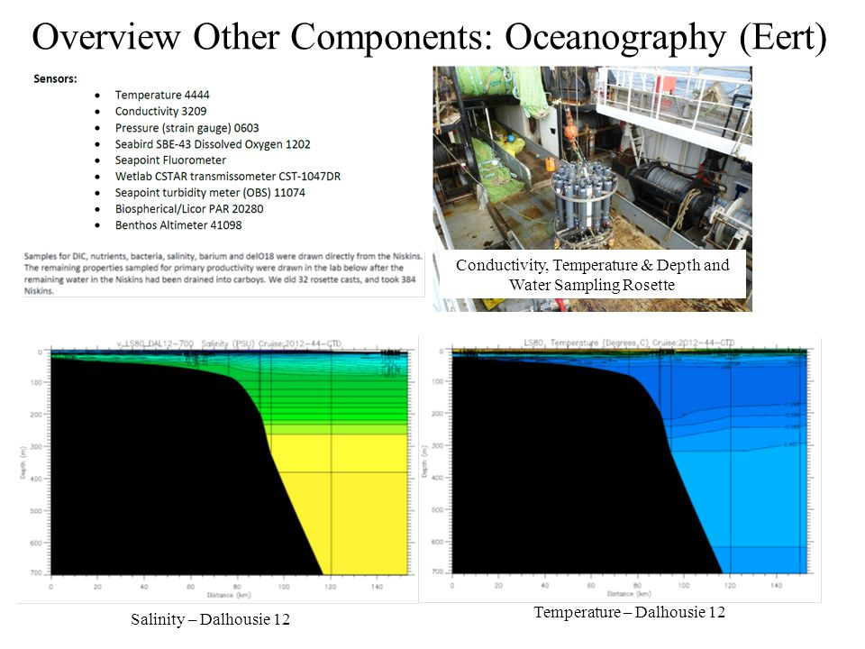 Overview Other Components: Oceanography (Eert) Conductivity, Temperature & Depth and Water Sampling Rosette Salinity – Dalhousie 12 Temperature – Dalh