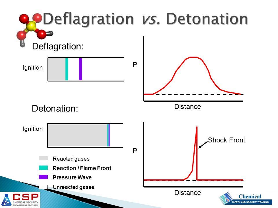 Deflagration vs.