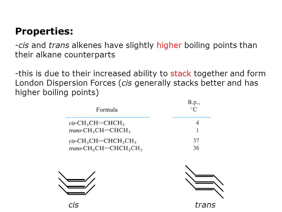 Properties: -cis and trans alkenes have slightly higher boiling points than their alkane counterparts -this is due to their increased ability to stack together and form London Dispersion Forces (cis generally stacks better and has higher boiling points) cistrans