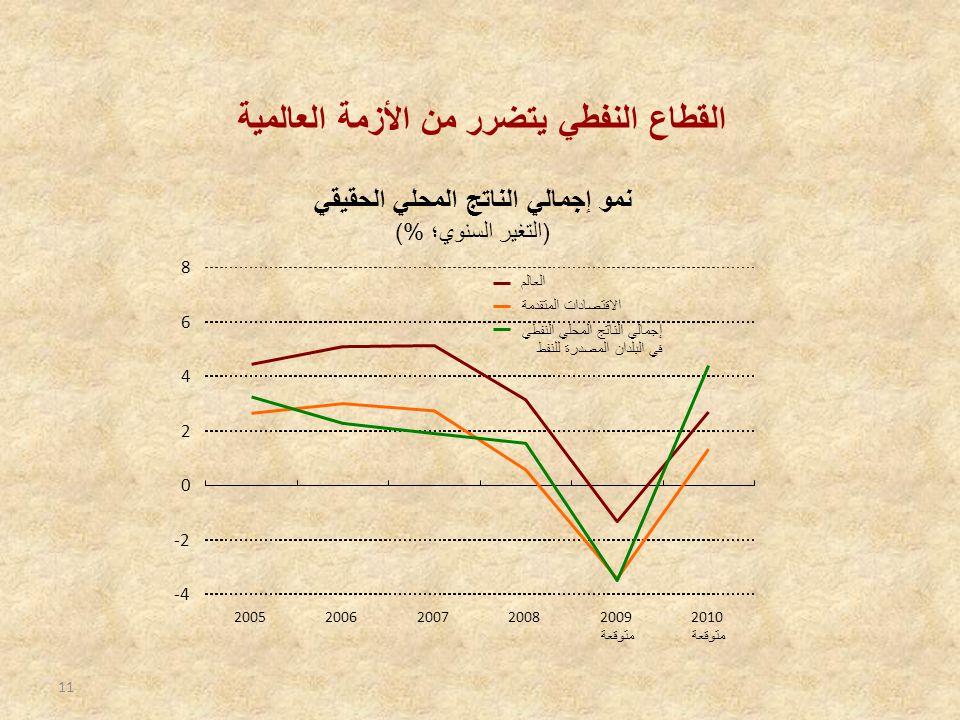11 القطاع النفطي يتضرر من الأزمة العالمية نمو إجمالي الناتج المحلي الحقيقي ( التغير السنوي؛ %) -4 -2 0 2 4 6 8 20052006200720082009 متوقعة 2010 متوقعة العالم الاقتصادات المتقدمة إجمالي الناتج المحلي النفطي في البلدان المصدرة للنفط
