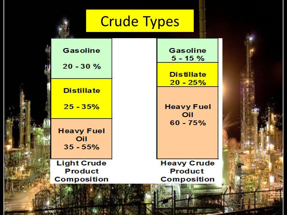 Crude Types