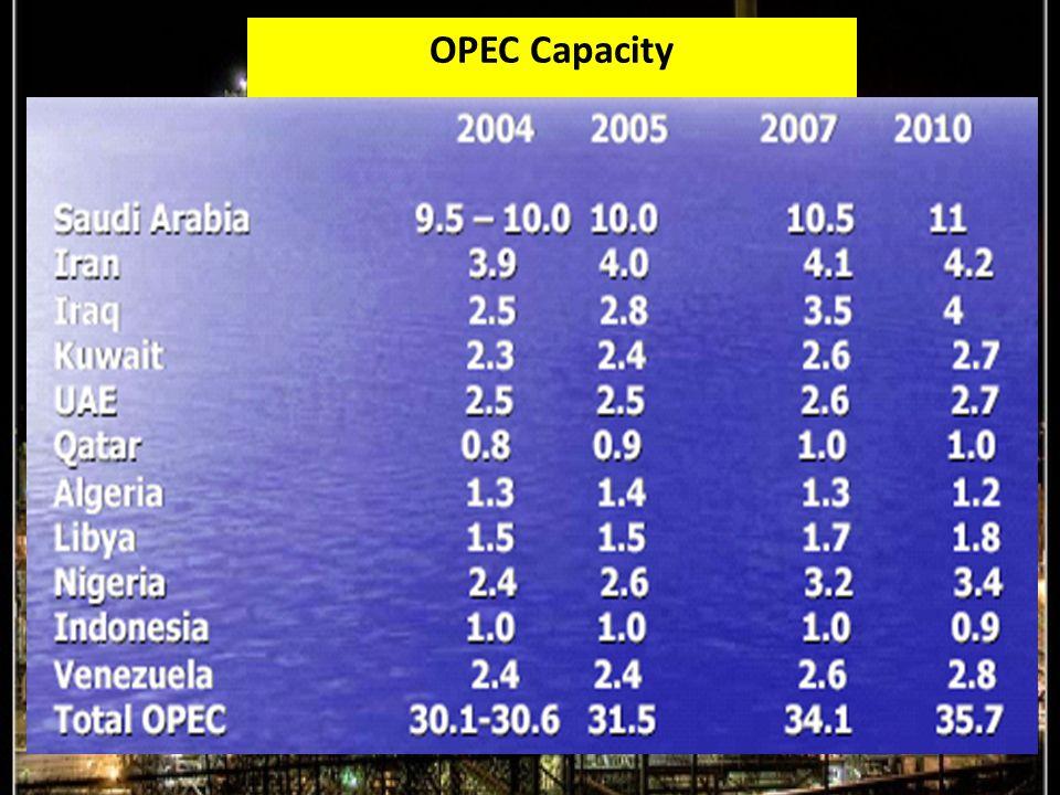 OPEC Capacity