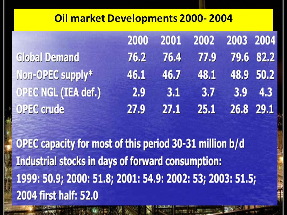 Oil market Developments 2000- 2004