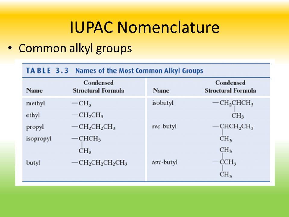 IUPAC Nomenclature Common alkyl groups