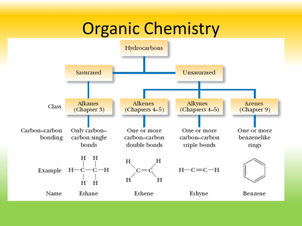 Structure Hydrocarbon: Hydrocarbon: A compound composed only of carbon and hydrogen.