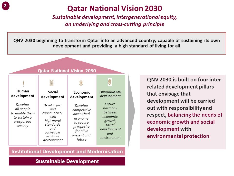 Qatar National Vision 2030 Sustainable development, intergenerational equity, an underlying and cross-cutting principle QNV 2030 is built on four inter- related development pillars that envisage that development will be carried out with responsibility and respect, balancing the needs of economic growth and social development with environmental protection QNV 2030 beginning to transform Qatar into an advanced country, capable of sustaining its own development and providing a high standard of living for all 2 Qatar National Vision 2030 Human development Develop all people to enable them to sustain a prosperous society Social development Develop just and caring society with high moral standards and active role in global development Economic development Develop competitive diversified economy to secure prosperity for all in present and future Environmental development Ensure harmony between economic growth, social development and environment Sustainable Development Institutional Development and Modernisation