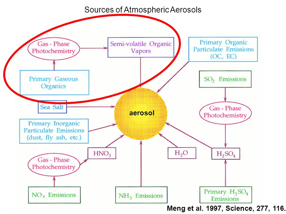 Sources of Atmospheric Aerosols Meng et al. 1997, Science, 277, 116. aerosol