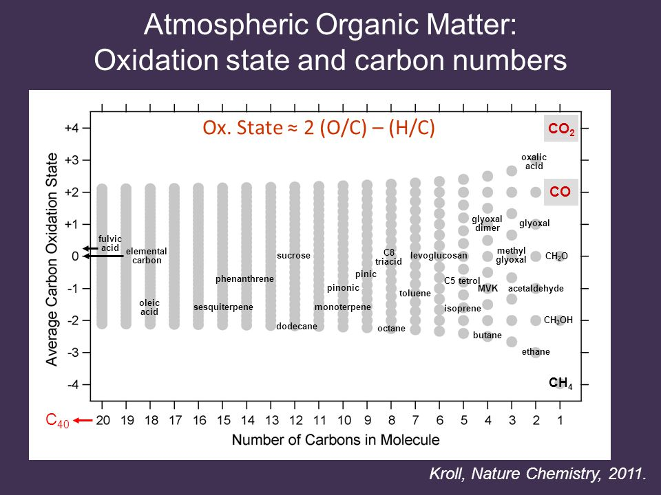 Atmospheric Organic Matter: Oxidation state and carbon numbers oleic acid ethane acetaldehyde phenanthrene sucrose levoglucosan sesquiterpene monoterpene isoprene C5 tetrol CH 2 O glyoxal dimer oxalic acid pinonic pinic C8 triacid butane octane toluene CH 4 CO 2 CO MVK methyl glyoxal fulvic acid dodecane CH 3 OH elemental carbon Ox.
