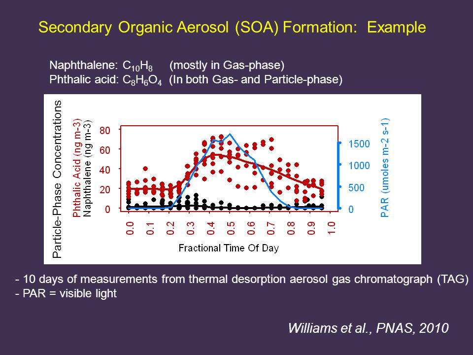 Secondary Organic Aerosol (SOA) Formation: Example - 10 days of measurements from thermal desorption aerosol gas chromatograph (TAG) - PAR = visible light Naphthalene: C 10 H 8 (mostly in Gas-phase) Phthalic acid: C 8 H 6 O 4 (In both Gas- and Particle-phase) Williams et al., PNAS, 2010 Particle-Phase Concentrations