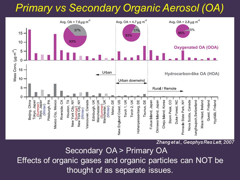 Primary vs Secondary Organic Aerosol (OA) Zhang et al., Geophys Res Lett, 2007 Effects of organic gases and organic particles can NOT be thought of as separate issues.