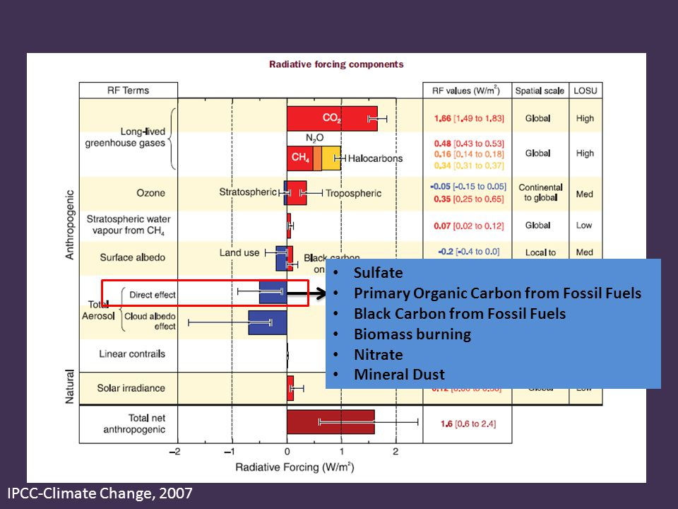 IPCC-Climate Change, 2007 Sulfate Primary Organic Carbon from Fossil Fuels Black Carbon from Fossil Fuels Biomass burning Nitrate Mineral Dust