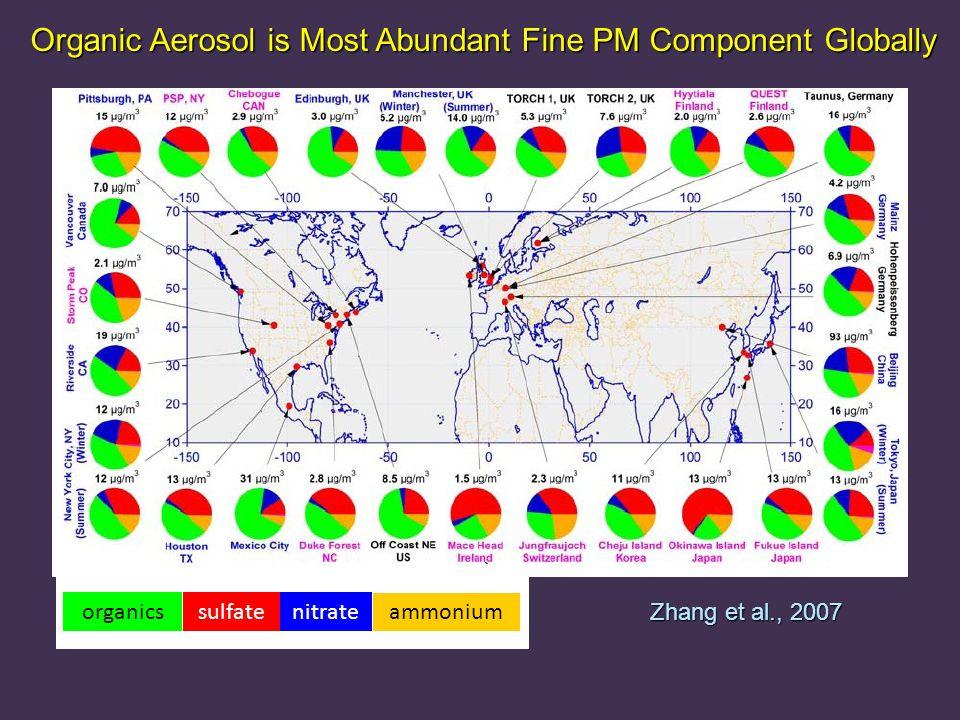 Organic Aerosol is Most Abundant Fine PM Component Globally Zhang et al., 2007 organicssulfatenitrate ammonium