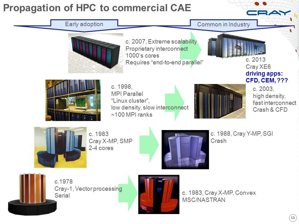 c. 2003, high density, fast interconnect Crash & CFD c. 1983, Cray X-MP, Convex MSC/NASTRAN c. 1988, Cray Y-MP, SGI Crash 13 c.1978 Cray-1, Vector pro