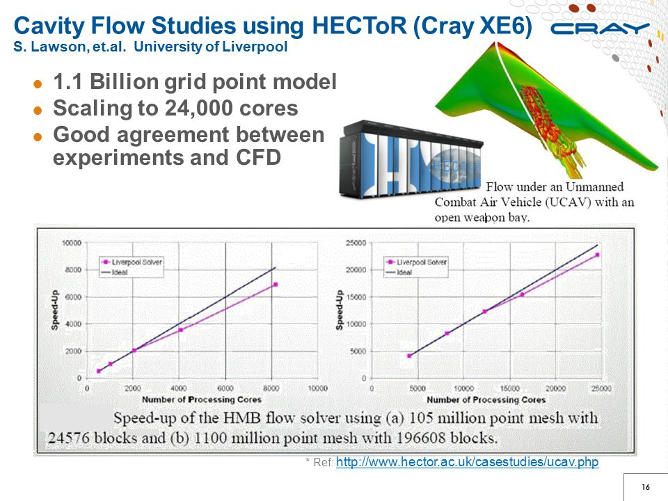 Cavity Flow Studies using HECToR (Cray XE6) S. Lawson, et.al. University of Liverpool 16 ● 1.1 Billion grid point model ● Scaling to 24,000 cores ● Go