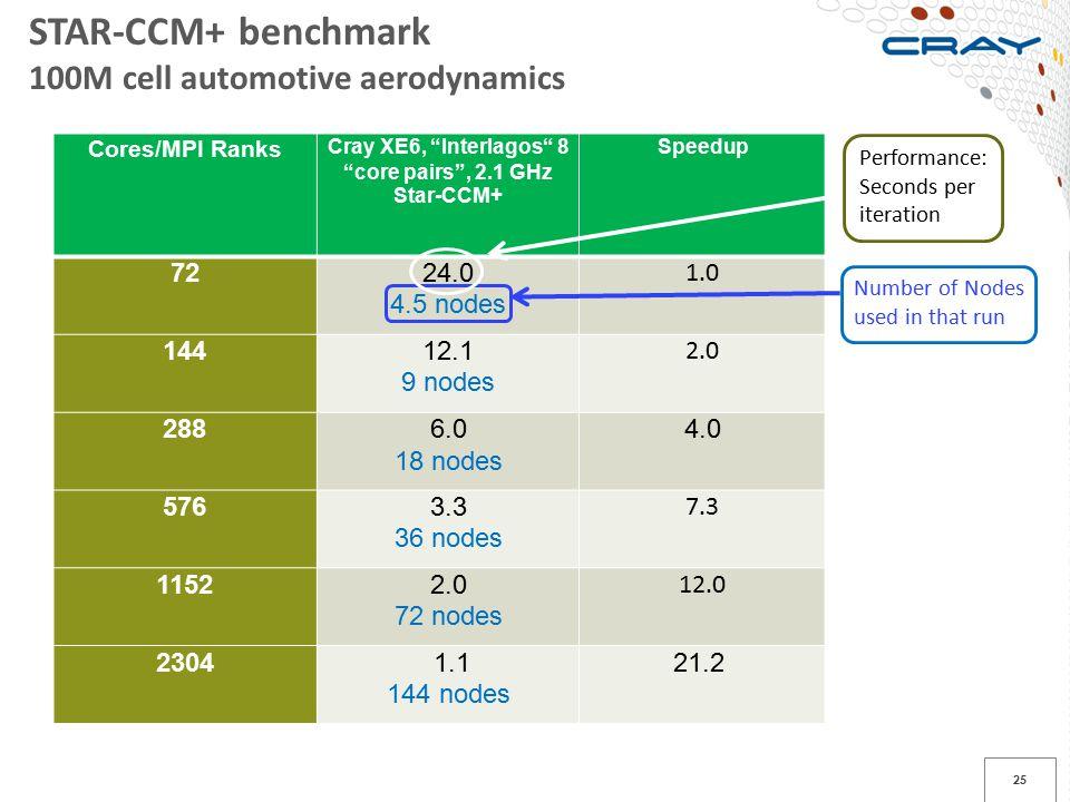 "25 Cores/MPI Ranks Cray XE6, ""Interlagos"" 8 ""core pairs"", 2.1 GHz Star-CCM+ Speedup 7224.0 4.5 nodes 1.0 14412.1 9 nodes 2.0 2886.0 18 nodes 4.0 5763."